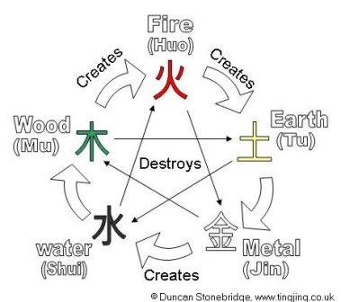 Wu Xing - Chinese Philosophy